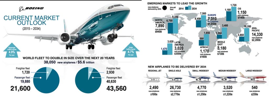 Boeing previsions; Current Market Outlook; Pilot shortage