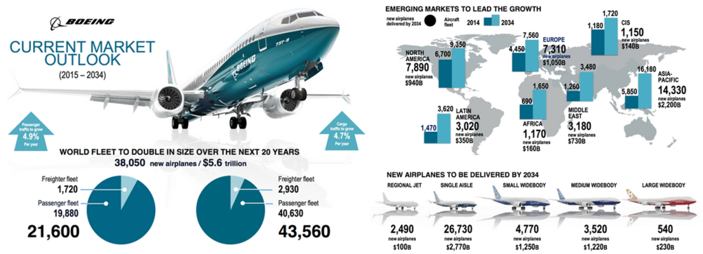 Boeing previsions; Current Market Outlook; Pilot shortage