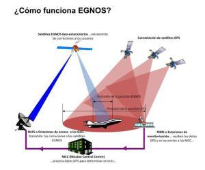 """""""CESDA, Piloto aviación comercial, Escuela de pilotos, Sistema de navegación EGNOS"""""""