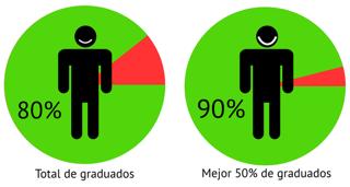 """""""CESDA, Piloto aviación comercial, Escuela de pilotos, Porcentage de graduados trabajando según su resultado académico"""""""