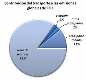 """""""CESDA, Piloto aviación comercial, Escuela de pilotos, Emisiones globales de CO2"""""""