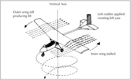 """""""CESDA, Piloto aviación comercial, Escuela de pilotos, Pérdidas y barrenas"""""""