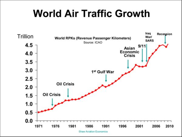 world-air-traffic-growth.png