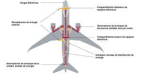 Sistema hidráulico de un avión 737