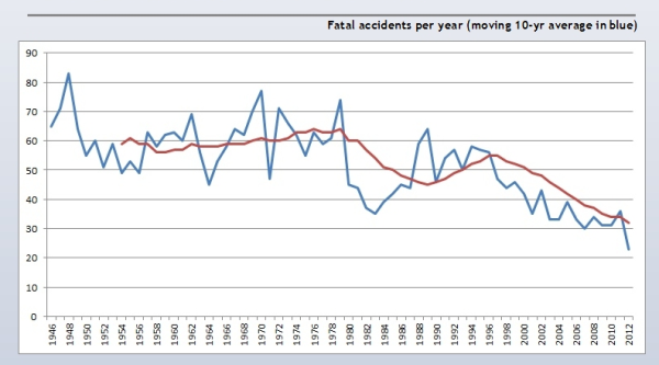 fatal-accidents-per-year.png