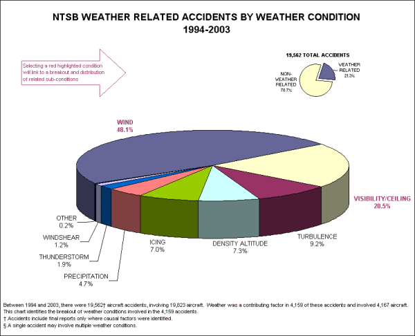ntsb-weather-accidents.png